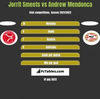 Jorrit Smeets vs Andrew Mendonca h2h player stats