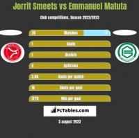 Jorrit Smeets vs Emmanuel Matuta h2h player stats