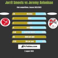 Jorrit Smeets vs Jeremy Antonisse h2h player stats
