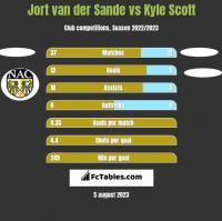 Jort van der Sande vs Kyle Scott h2h player stats