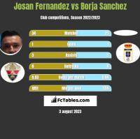 Josan Fernandez vs Borja Sanchez h2h player stats