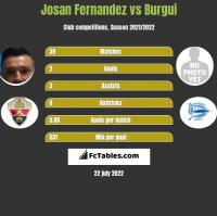 Josan Fernandez vs Burgui h2h player stats