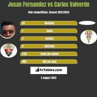 Josan Fernandez vs Carlos Valverde h2h player stats