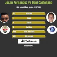Josan Fernandez vs Dani Castellano h2h player stats