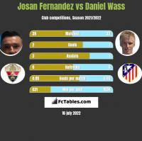 Josan Fernandez vs Daniel Wass h2h player stats