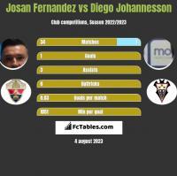 Josan Fernandez vs Diego Johannesson h2h player stats