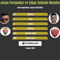 Josan Fernandez vs Edgar Antonio Mendez h2h player stats