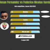 Josan Fernandez vs Federico Nicolas Varela h2h player stats