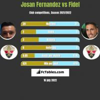 Josan Fernandez vs Fidel Chaves h2h player stats