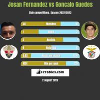 Josan Fernandez vs Goncalo Guedes h2h player stats