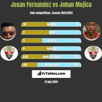 Josan Fernandez vs Johan Mojica h2h player stats