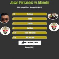 Josan Fernandez vs Manolin h2h player stats