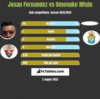 Josan Fernandez vs Omenuke Mfulu h2h player stats