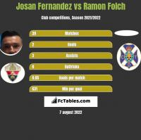 Josan Fernandez vs Ramon Folch h2h player stats