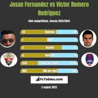 Josan Fernandez vs Victor Romero Rodriguez h2h player stats