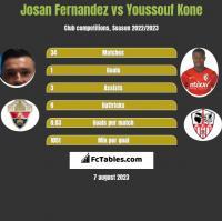Josan Fernandez vs Youssouf Kone h2h player stats