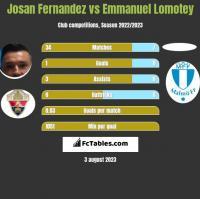 Josan Fernandez vs Emmanuel Lomotey h2h player stats