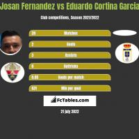 Josan Fernandez vs Eduardo Cortina Garcia h2h player stats