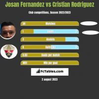 Josan Fernandez vs Cristian Rodriguez h2h player stats
