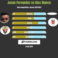 Josan Fernandez vs Alex Blanco h2h player stats