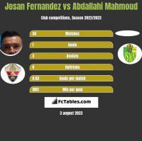 Josan Fernandez vs Abdallahi Mahmoud h2h player stats