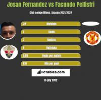Josan Fernandez vs Facundo Pellistri h2h player stats