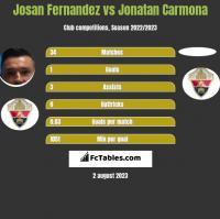 Josan Fernandez vs Jonatan Carmona h2h player stats