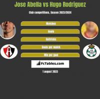 Jose Abella vs Hugo Rodriguez h2h player stats
