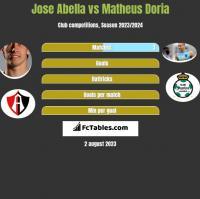 Jose Abella vs Matheus Doria h2h player stats