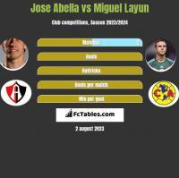 Jose Abella vs Miguel Layun h2h player stats