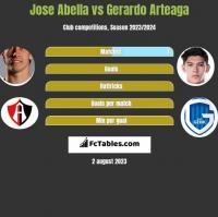 Jose Abella vs Gerardo Arteaga h2h player stats