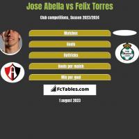 Jose Abella vs Felix Torres h2h player stats