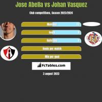 Jose Abella vs Johan Vasquez h2h player stats