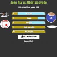 Jose Aja vs Albert Acevedo h2h player stats