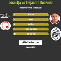Jose Aja vs Alejandro Gonzalez h2h player stats