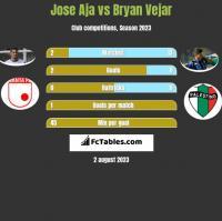 Jose Aja vs Bryan Vejar h2h player stats