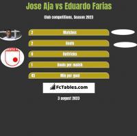 Jose Aja vs Eduardo Farias h2h player stats