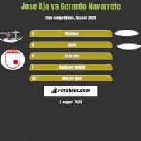 Jose Aja vs Gerardo Navarrete h2h player stats