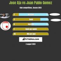 Jose Aja vs Juan Pablo Gomez h2h player stats