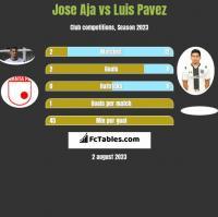 Jose Aja vs Luis Pavez h2h player stats