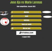 Jose Aja vs Mario Larenas h2h player stats