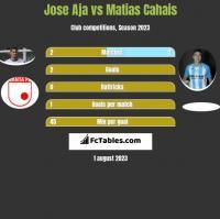 Jose Aja vs Matias Cahais h2h player stats
