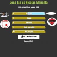 Jose Aja vs Nicolas Mancilla h2h player stats