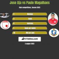 Jose Aja vs Paulo Magalhaes h2h player stats