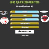 Jose Aja vs Enzo Guerrero h2h player stats