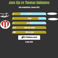 Jose Aja vs Thomas Galdames h2h player stats