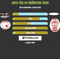 Jose Aja vs Guillermo Soto h2h player stats