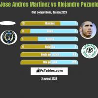 Jose Andres Martinez vs Alejandro Pozuelo h2h player stats