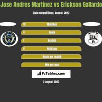 Jose Andres Martinez vs Erickson Gallardo h2h player stats