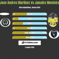 Jose Andres Martinez vs Jamairo Monteiro h2h player stats